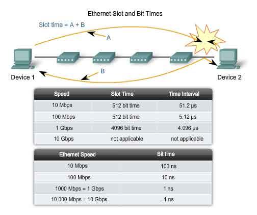 Slot Time Ethernet